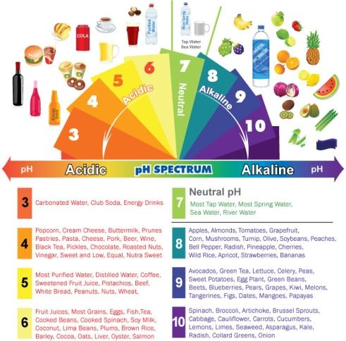 acidic-alkaline-phchart-full