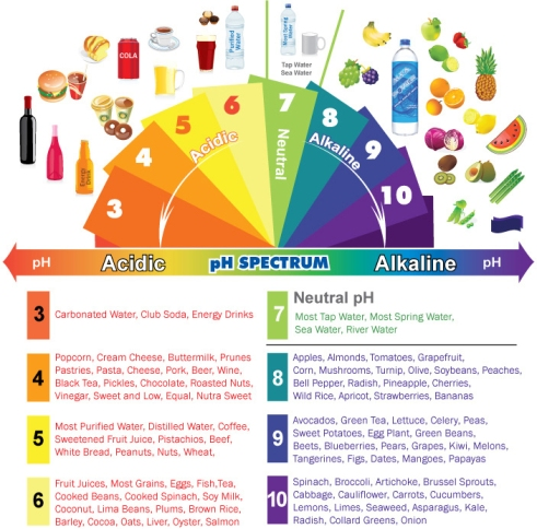 acidic-alkaline-phchart-full