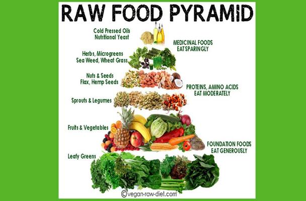 The Real Food Pyramid | Conscious Nourishment